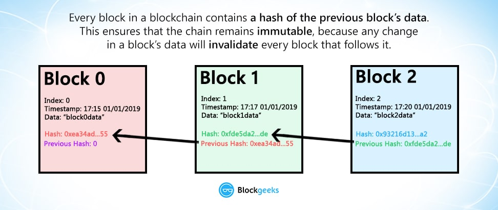 block hashing