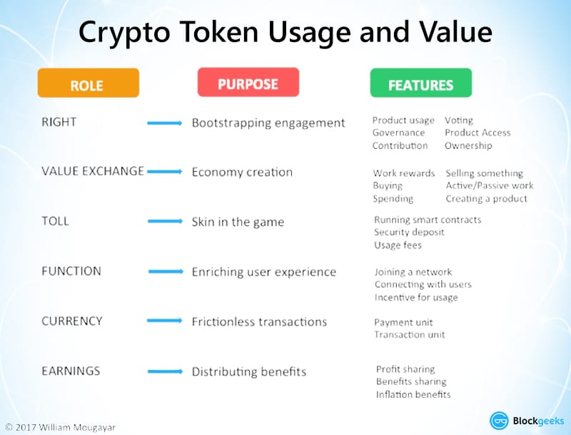 crypto token usage value