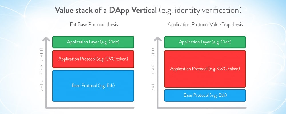 dapp vertical values