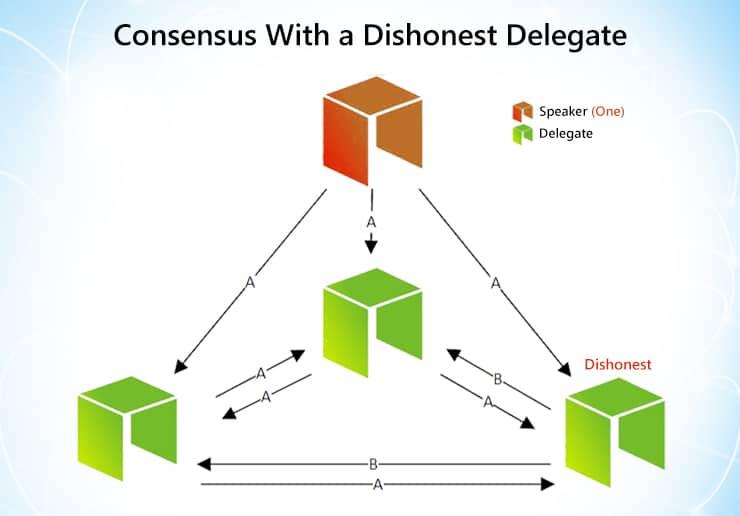 Neo dishonest delegate