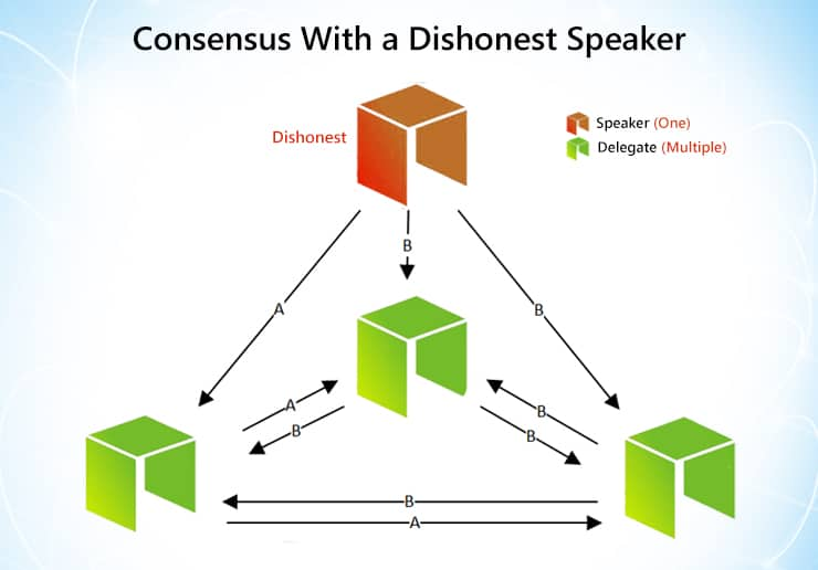 Neo dishonest speaker