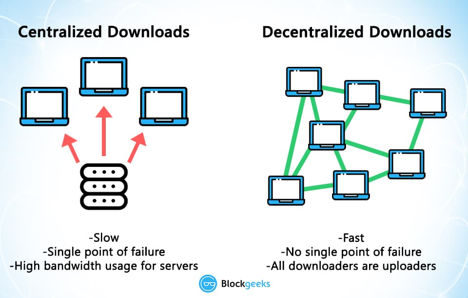 Decentralized downloads
