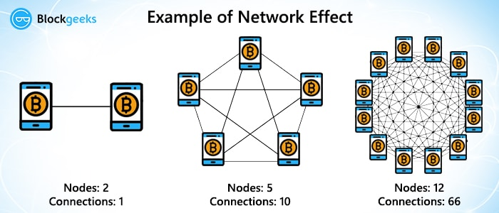 example of network effect