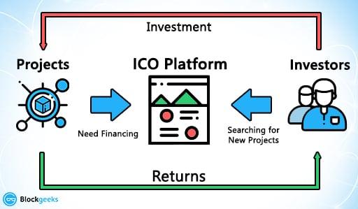 ico cycle