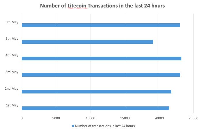 Litecoin VS Ethereum: [The Most Comprehensive Comparison Guide]