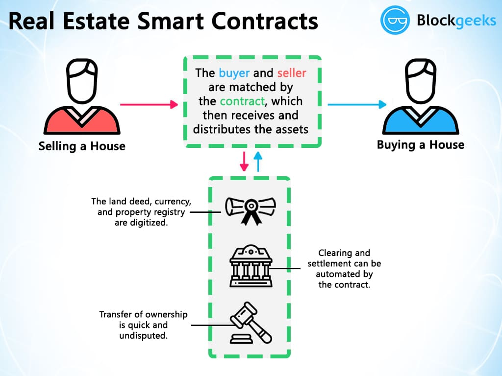 real estate smart contracts