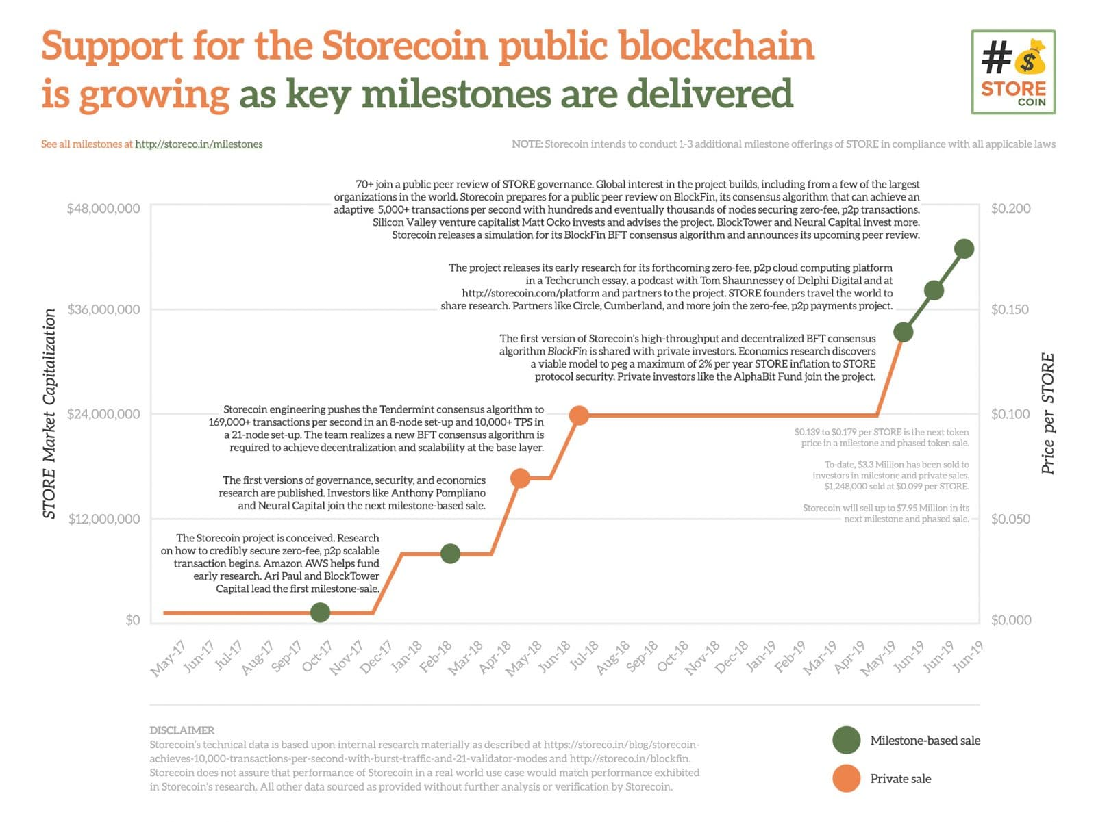 Storecoin Brings Tokenized Data to the Masses, Announces Latest Milestone-Based Token Offering