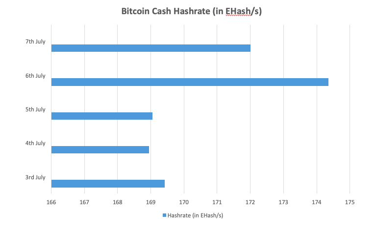 Bitcoin Cash VS Ethereum