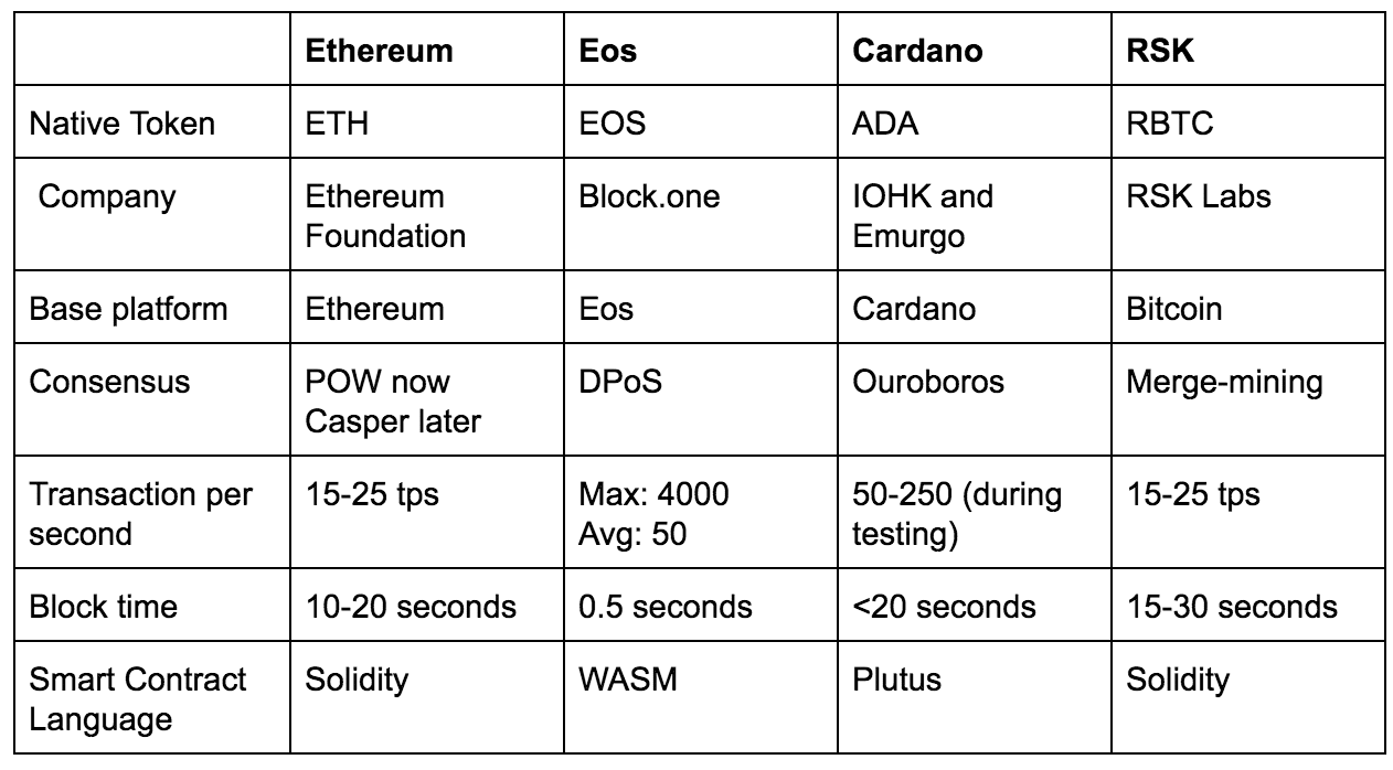 RSK vs Ethereum vs EOS vs Cardano
