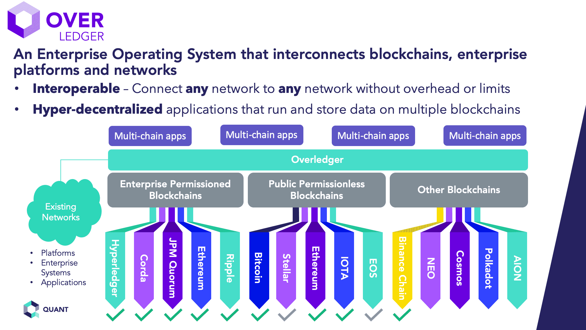 What is a Blockchain Operating System? Deep - Dive