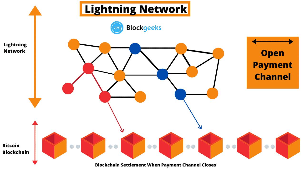 Comunitate - Bitcoin