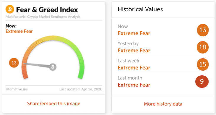 Bitcoin Fear And Greed Index - What does this mean?