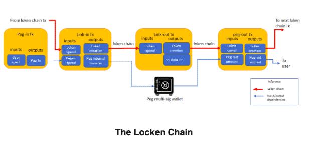 sidechains peg linking