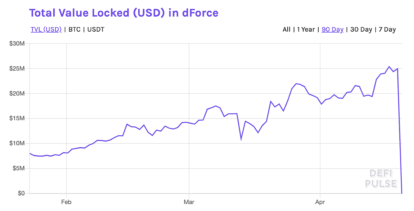 How DeFi's Lendf.me Lost $25 Million in Ethereum, Tether & More: A Breakdown