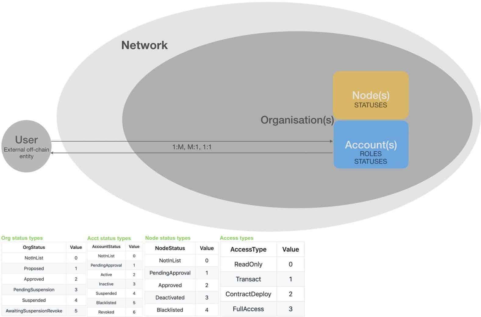 Quorum - A blockchain Platform for the Enterprise