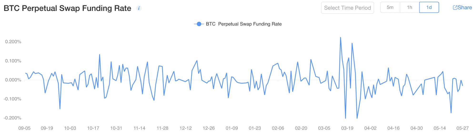 BTC Perpetual Swap
