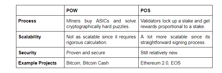 Proof of Work, Proof of Stake & Interoperability: A Quick Overview